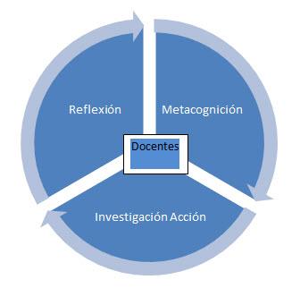 reflexion-metacognicion-investigacion