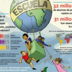 Día Mundial de la Educación – 1 de Abril: Situación de la Educación al 2012