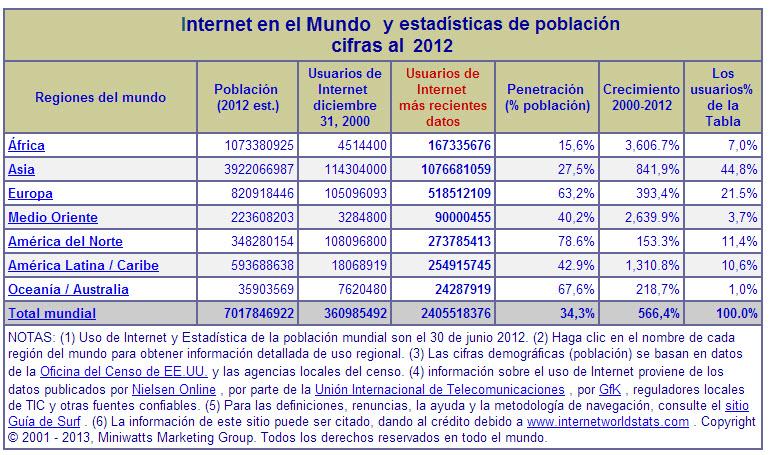 internet-2012