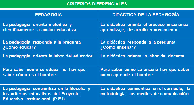criterios diferenciales