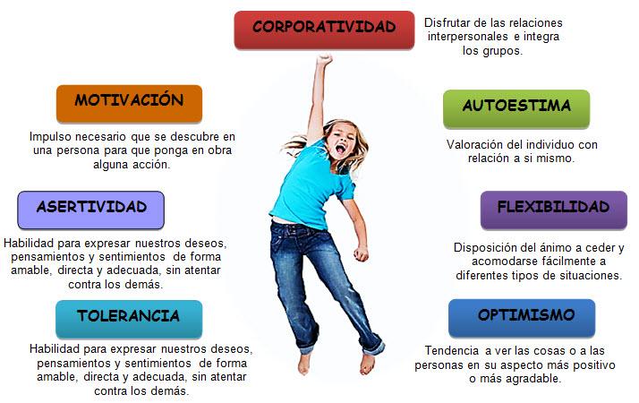 f1015df04ac 7 Aspectos Básicos para el Aprendizaje Emocional y con Placer